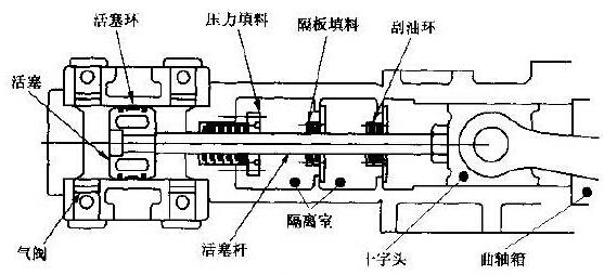 图2 带有双隔离室的典型压缩机汽缸密封   1. 活塞杆密封组件(填料函)   典型的压缩机填料函由一系列密封环组成,每个环的作用都是为了阻止或限制气流进入大气或隔离室,每套密封环分别安装在单独的填料盒中。每个密封环紧箍在活塞杆上,达到密封作用。   除了密封气缸的填料函之外,活塞杆上还有刮油环,刮油环可以防止油沿着活塞杆从曲轴箱逸出。   2.