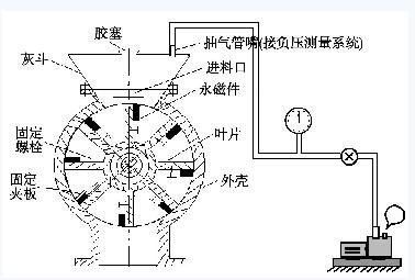 图2 粉料磁密封装置设计图