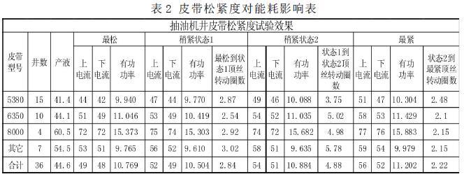 表2 皮带松紧度对能耗影响表