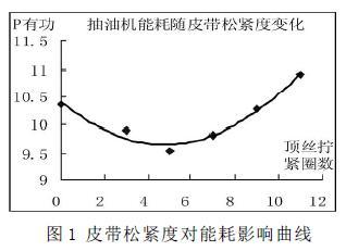 图1 皮带松紧度对能耗影响曲线