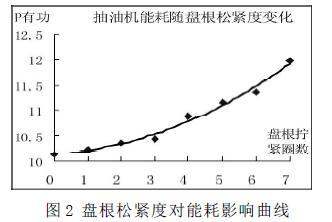 图2 盘根松紧度对能耗影响曲线