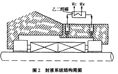 图2 封液系统结构简图