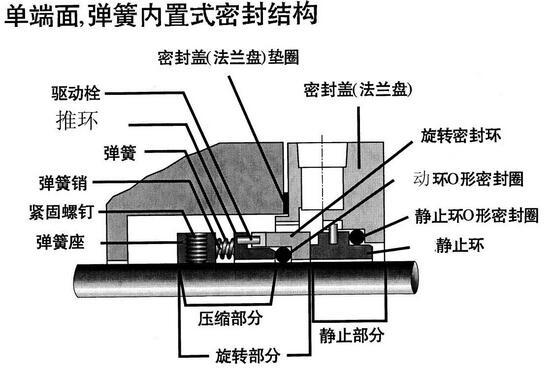 单端面机械密封与双端面机械密封结构原理