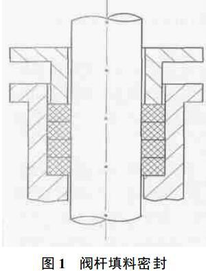 图1 阀杆填料密封图片