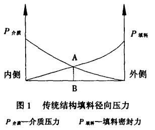 图 1 传统结构填料径向压力