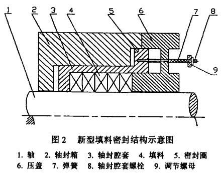 图 2 新型填料密封结构示意图