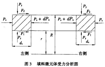 图3 填料微元体受力分析图