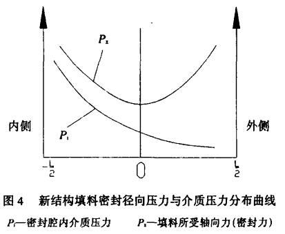 图 4 新结构填料密封径向压力与介质压力分布曲线