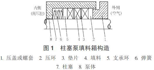 图 1 柱塞泵填料箱构造