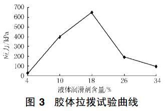 图 3 胶体拉拨试验曲线