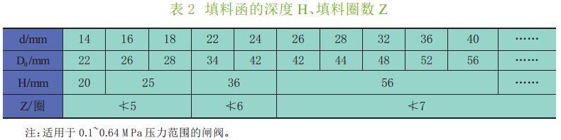 表 2 填料函的深度 H、填料圈数 Z